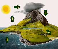 دورة الماء في الطبيعة - الموسوعة المدرسية