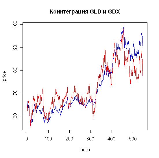 Gld Quote: И снова о коинтеграции временных рядов