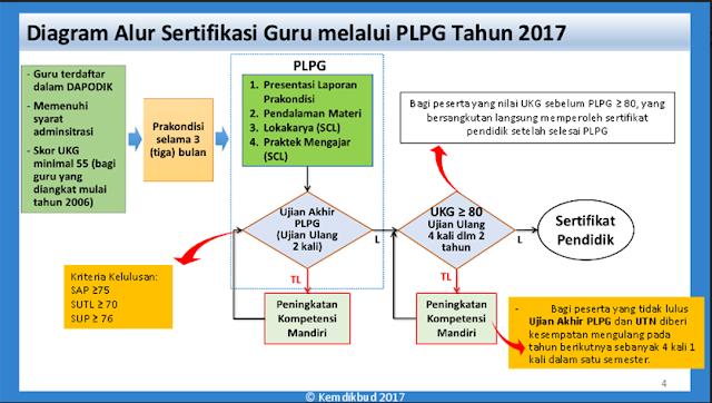 Alur Sertifikasi Guru Melalui PLPG tahun 2017