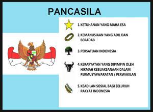 Pancasila sebagai dasar negara dan ideologi bangsa