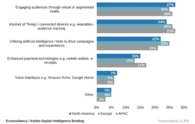 Source: Adobe and Econsultancy report. Respondents were asked what would excite them the most in 2020.
