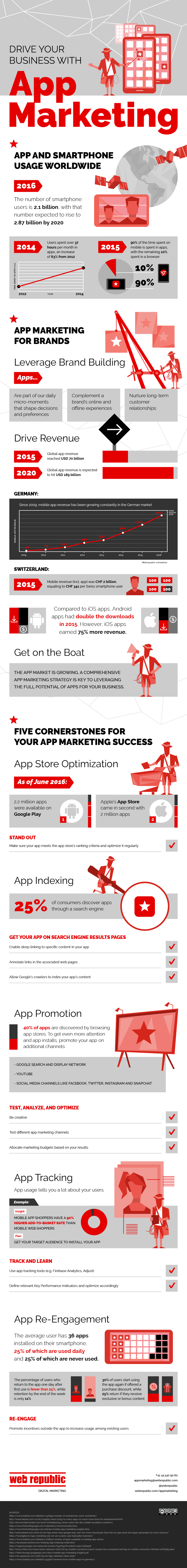 INFOGRAPHIC: APP MARKETING