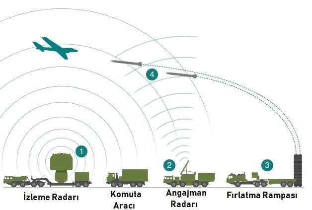 S400 angajman radarı