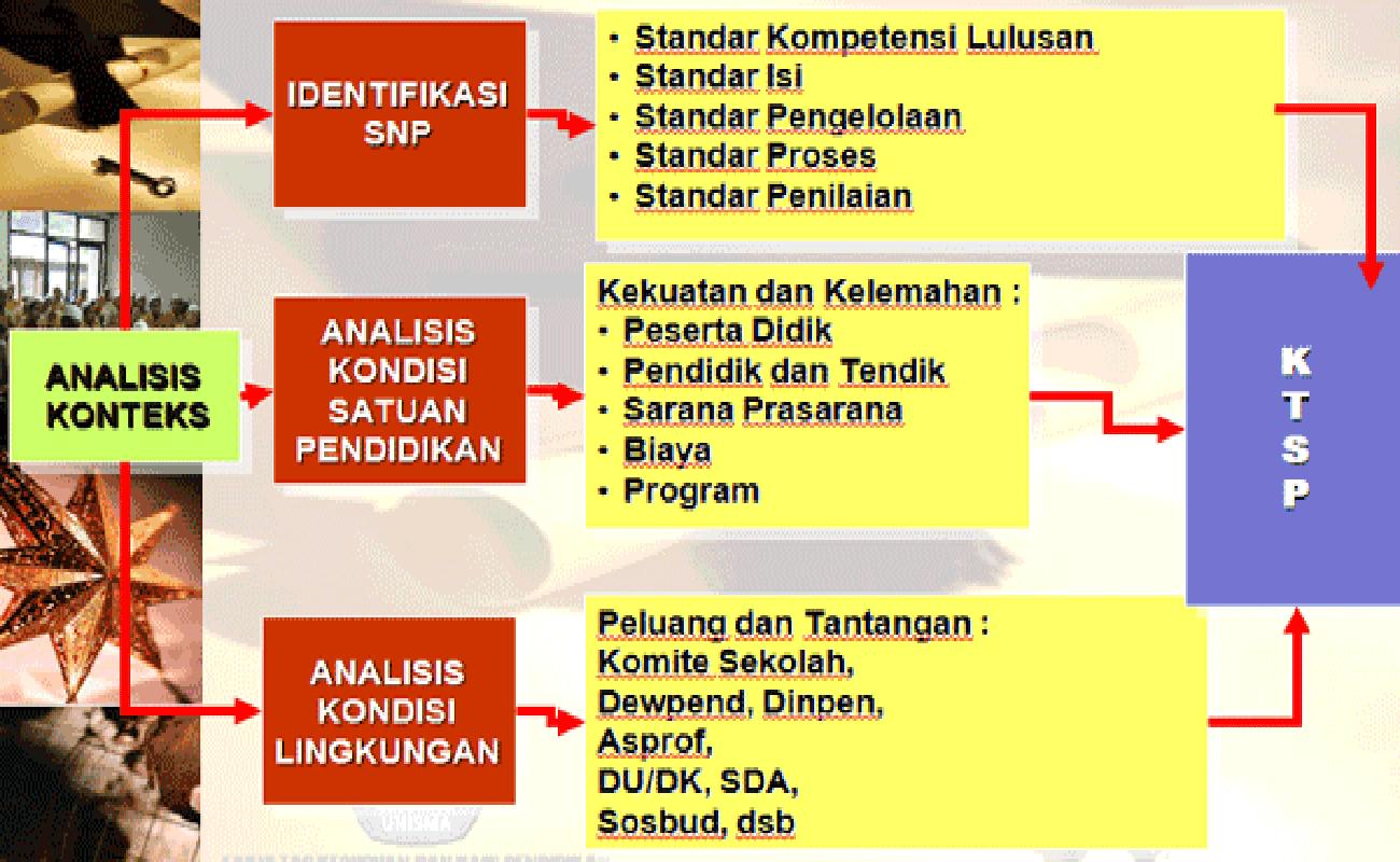 Download Analisis Konteks Kurikulum