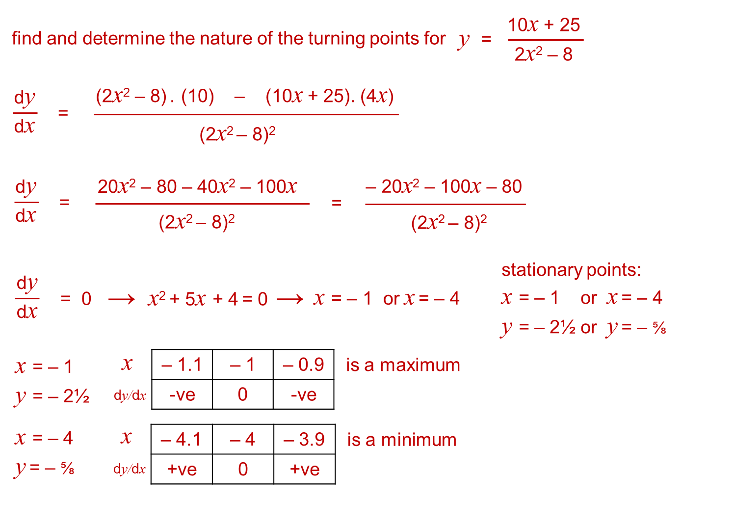 Core Pure 3 Notes Stationary Points