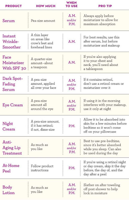Your Skincare Schedule — Simplified!