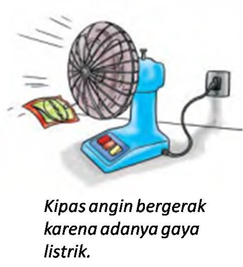 Hasil gambar untuk contoh gaya listrik