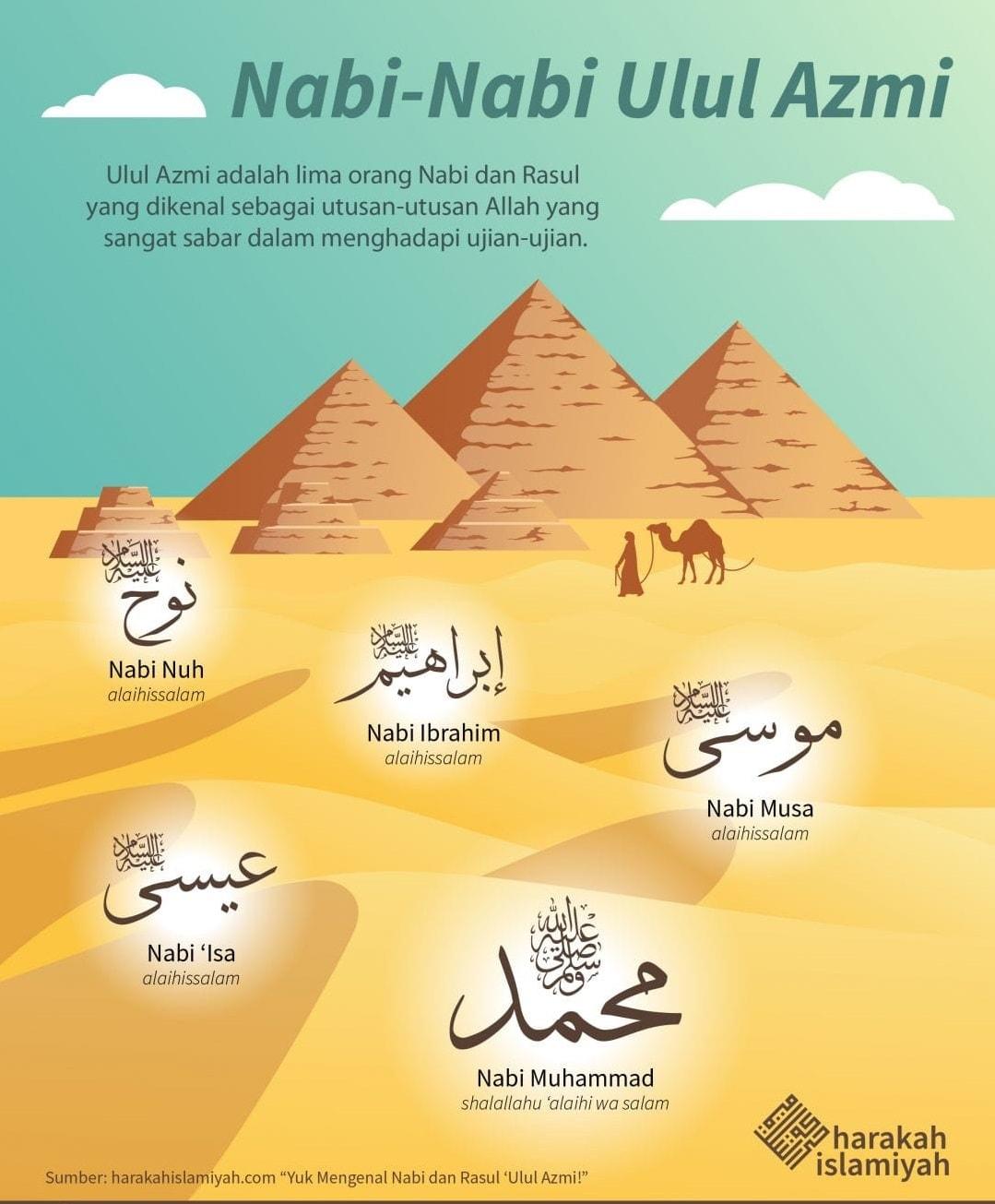 Trendkan Mengenal Ulul Azmi atau Nabi NIMIM