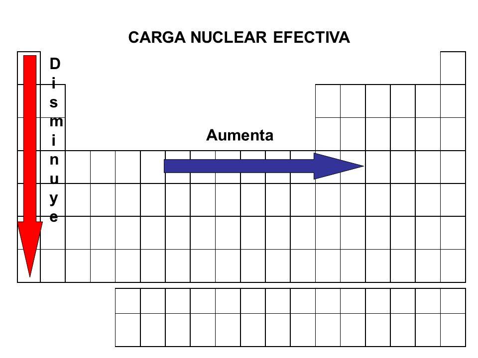 Bloque iv interpretas la tabla peridica 31 carga nuclear se modifican a lo largo de la tabla peridica los alcances electrnicos y la electronegativo en general para entender las propiedades peridicas urtaz Images