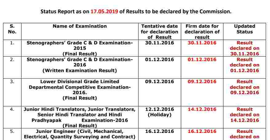 Download SSC Exams Result Status Report (17 05 2019