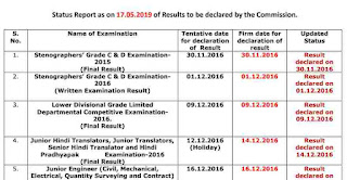 SSC Exams Result Status Report