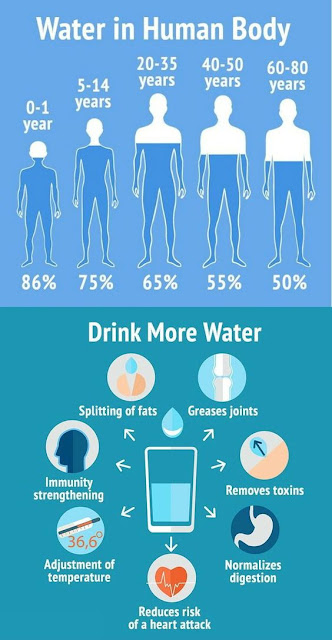 the normal water value should in our body