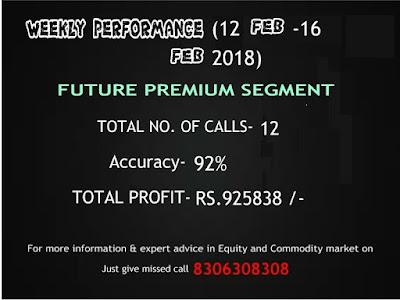 CapitalHeight Future Premium Weekly Performance