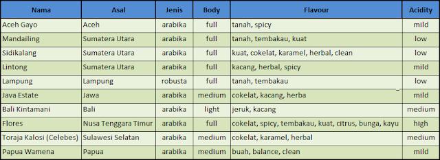 tabel-karakteristik-kopi-indonesia.jpg