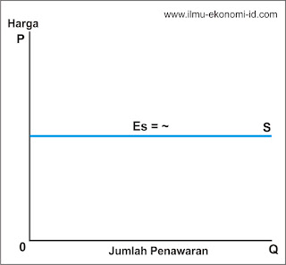 Kurva Penawaran Elastis Sempurna - Ilmu Ekonomi ID