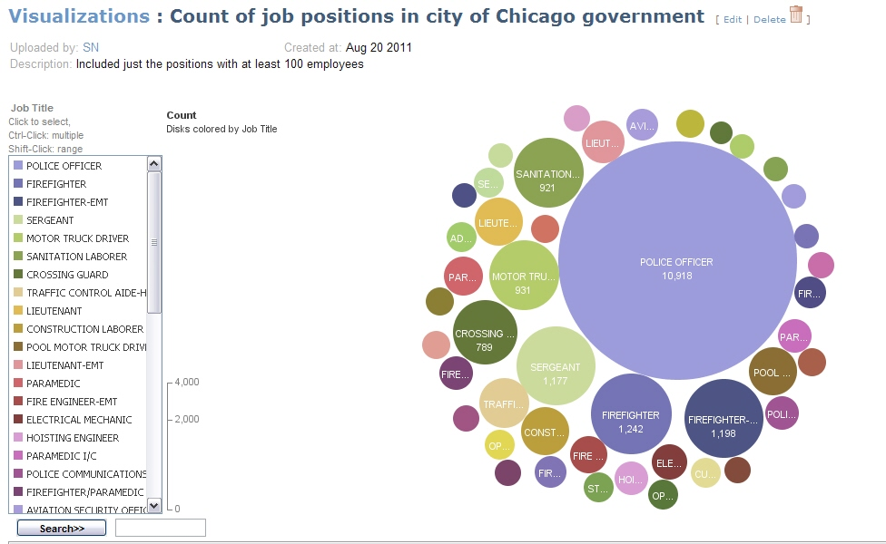 Metro Chicago Open Data Examples Example #7 - Publish a ManyEyes