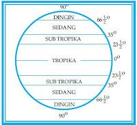 Klasifikasi dan Tipe Iklim Menurut Iklim Matahari, Junghuhn, W Koppen, Schmidt Ferguson dan Oldeman