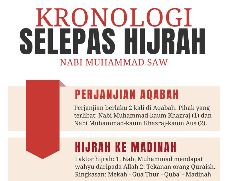 Hijrah Ke Madinah Kronologi Selepas Hijrah Nabi Muhammad Dar At Taqwa Travel Tours