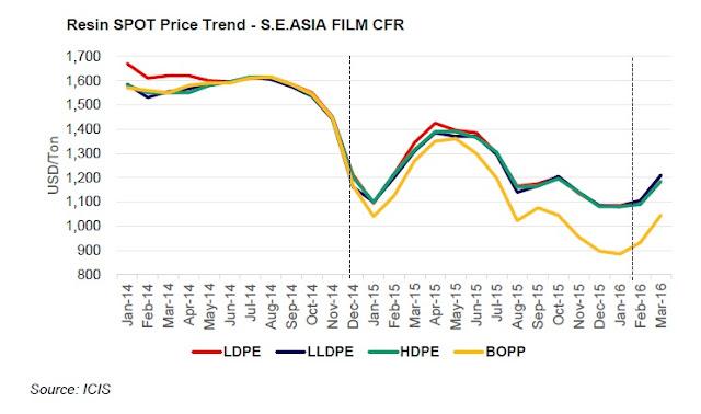 PP - PE Asia Price 2016 04 01