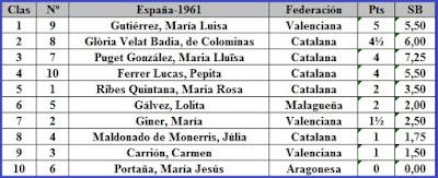 VII Campeonato femenino de ajedrez de España, clasificación después de la 5ª ronda