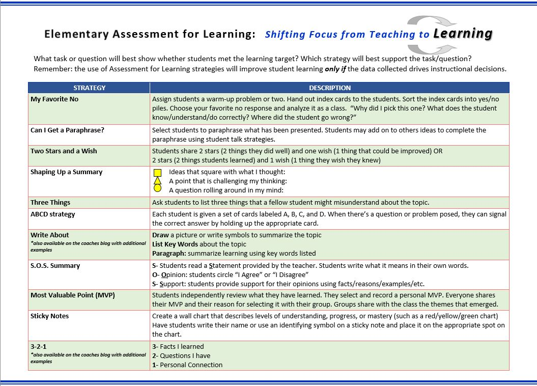 assessment for learning techniques and the teaching of science Assessment and active learning strategies for introductory geology courses (acrobat (pdf) 390kb mar8 05), david mcconnell, david steer, kathie owens, 2003, journal of geoscience education, v 51, n 2, march, 2003, p 205-216, is a good, concise, introduction to assessment techniques.