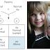 Penyakit Kelain Genetik yang Diwariskan Berdasarkan Sifat Resesif dan Cara Deteksinya