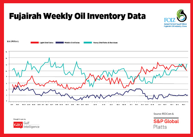 Chart Attribute: Fujairah Weekly Oil Inventory Data (Jan 9, 2017 - May 20, 2019) / Source: The Gulf Intelligence