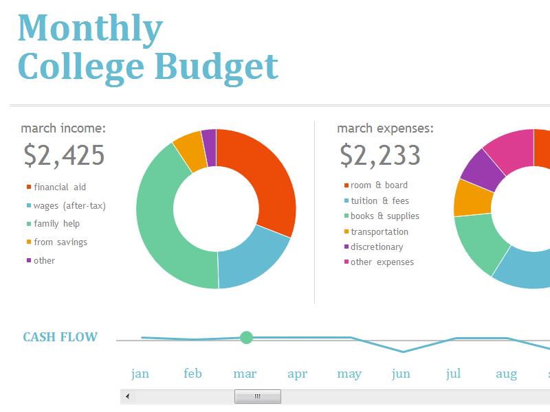uni advice uni tips university college budget finance money behind the schmile