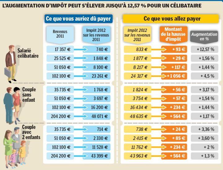 Impots Sur Le Revenu 4 Millions De Contribuables Vont Payer Moins