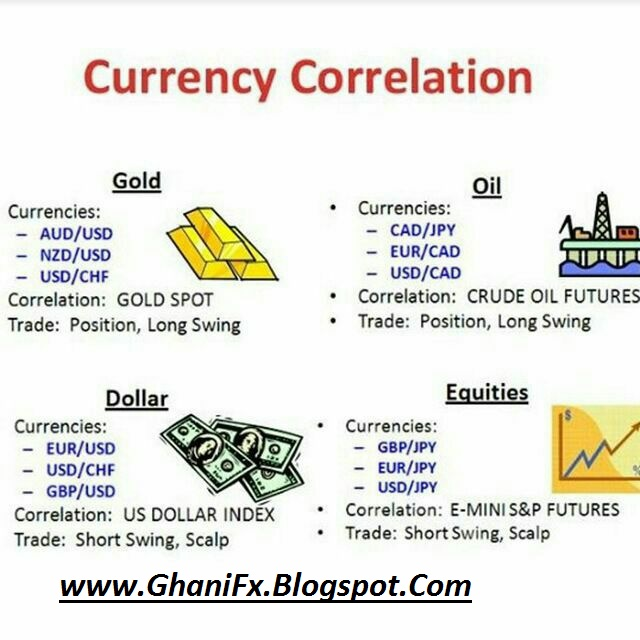 Forex pair correlation strategy