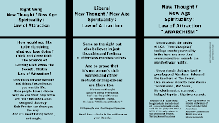 Law of Attraction , new age / new thought spirituality , politics , anarchism infographic