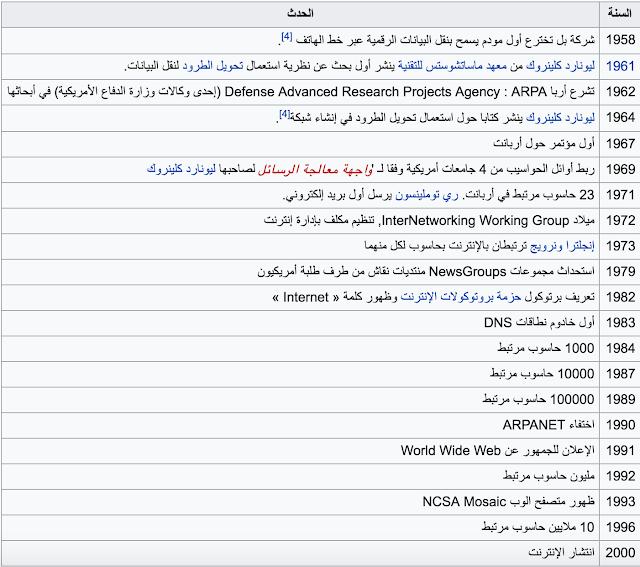 جدول من ويكيبيديا يلخص مراحل تطور الانترنيت