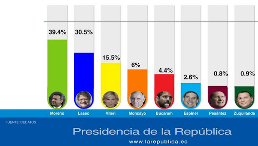 Ecuador Presidential Election: Exit polls say...