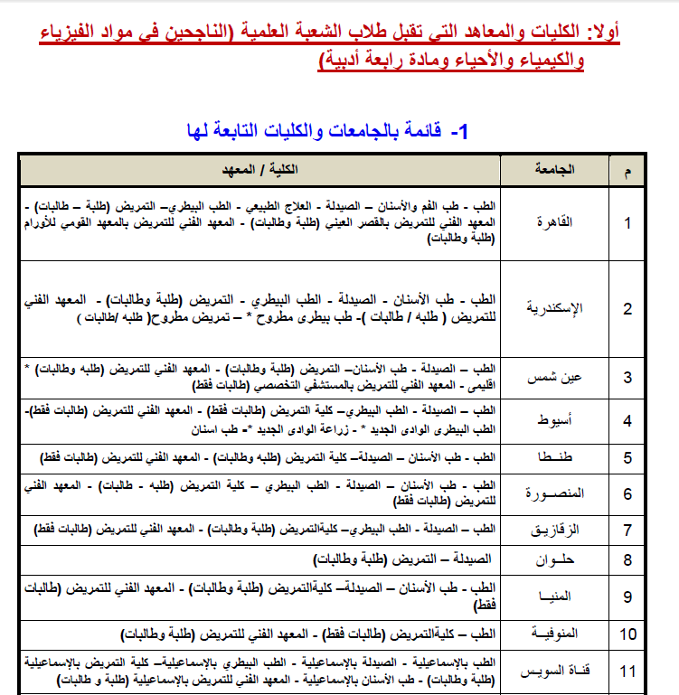 الكليات والمعاهد العليا والمتوسطة التى تقبل طلاب علمى علوم 2014 تنسيق الكليات والمعاهد المتاحه
