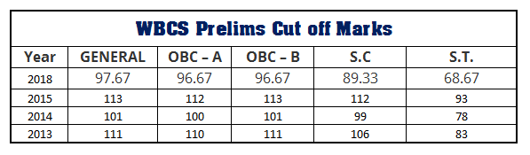 WBCS Prelims Cutoff Marks