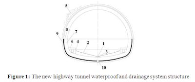 A New Type Waterproof and Drainage System For Highway Tunnel