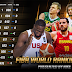 Updated FIBA World Ranking Men, The Philippines Went down Despite Two Recent Wins