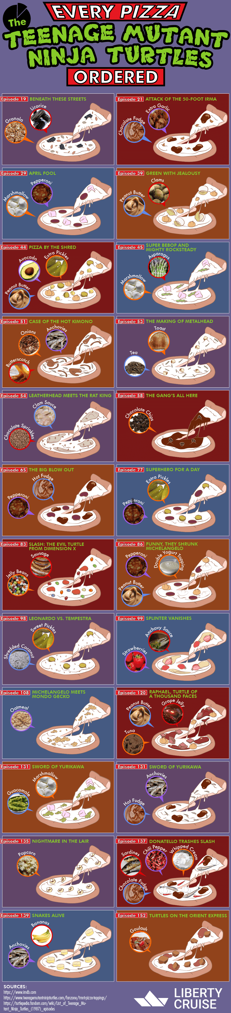 Every Pizza The Teenage Mutant Ninja Turtles Ordered #infographic