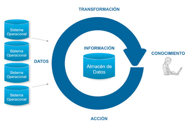 business-intelligence-transformacion-de-los-datos