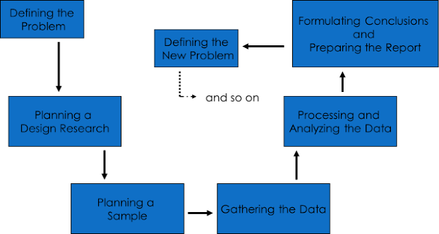 Phases of the research process