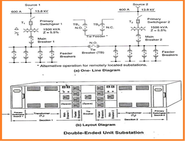 double ended substation diagram power and distribution transformers sizing calculations ...