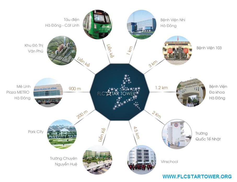 Liên kết vùng dự án FLC Star Tower