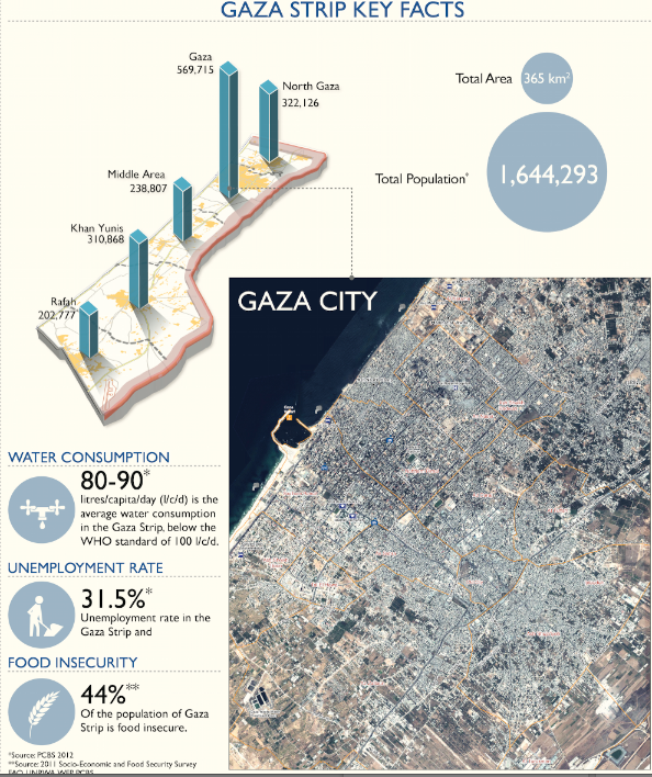 9 Graphics to Help You Understand What Life Is Really Like in Gaza - The Israeli blockade on Gaza means a tight grip on its economy.