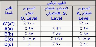 المصريون بشرق السعودية قواعد قبول الطلاب الحاصلين على الشهادات المعادلة الأجنبية بالجامعات المصرية