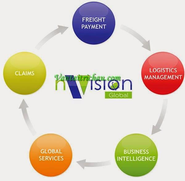 Nhà vận tải toàn cầu nVision