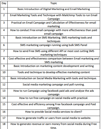 Digital Marketing Intern Course Training Plan, Syllabus and Contents - Jobs, Exams, Tests: Books, Materials, Notes PDFs PPTs Download