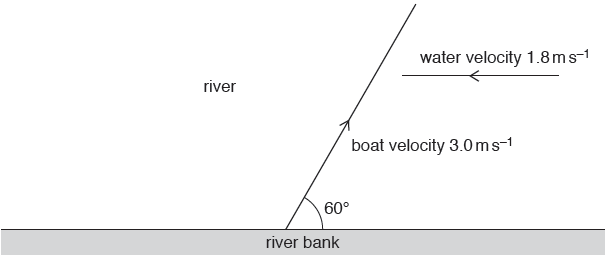 in still water the speed of the boat is 3 0 m s–1  the boat is directed at  an angle of 60� to the river bank