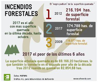 http://www.efeverde.com/noticias/2017-incendios-forestales-decada/