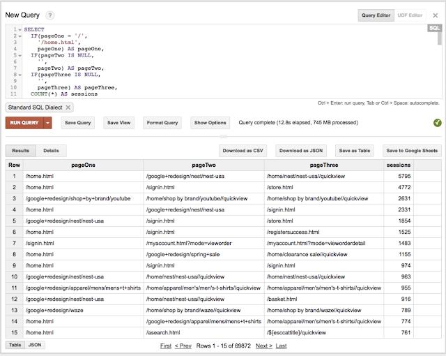 Google Analytics подготовил тестовый датасет для BigQuery