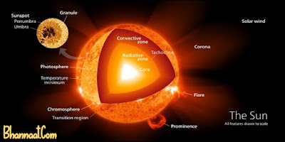 Information Of The Sun In Hindi and English